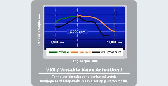 VARIABLE VALVE ACTUATION (VVA)